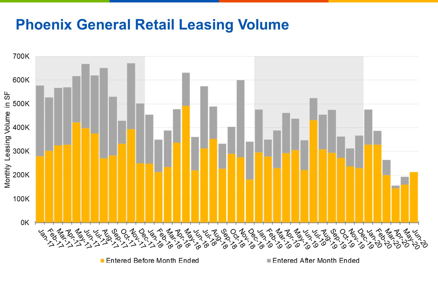 Monthly leasing volume tumbled in March, following healthy activity earlier in the year. (CoStar)