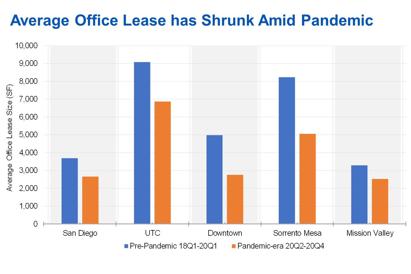 The average size of individual office leases in San Diego and its submarkets has shrunk dramatically since the start of the pandemic when compared to the two years prior to the outbreak. (CoStar)