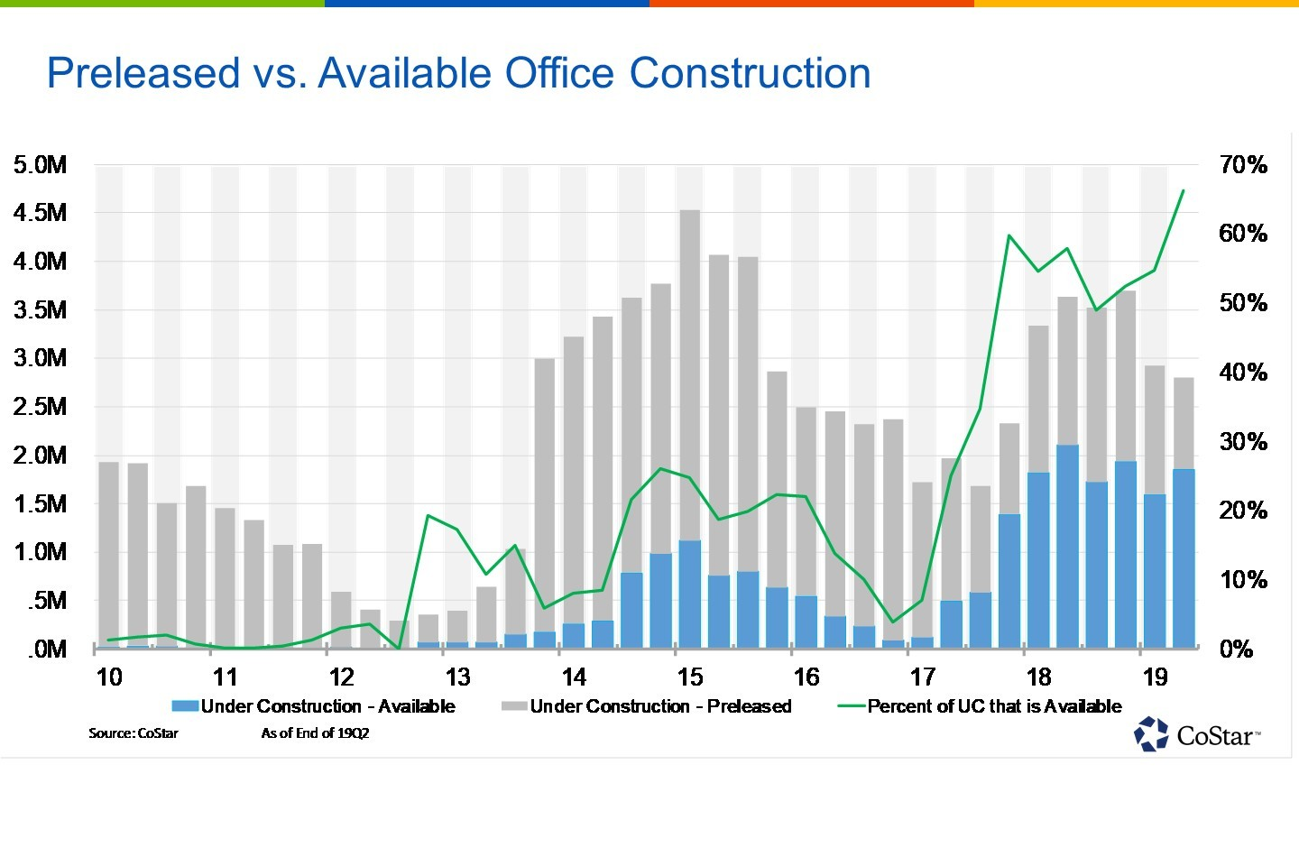 Rising Share of Speculative Construction Points to Developers