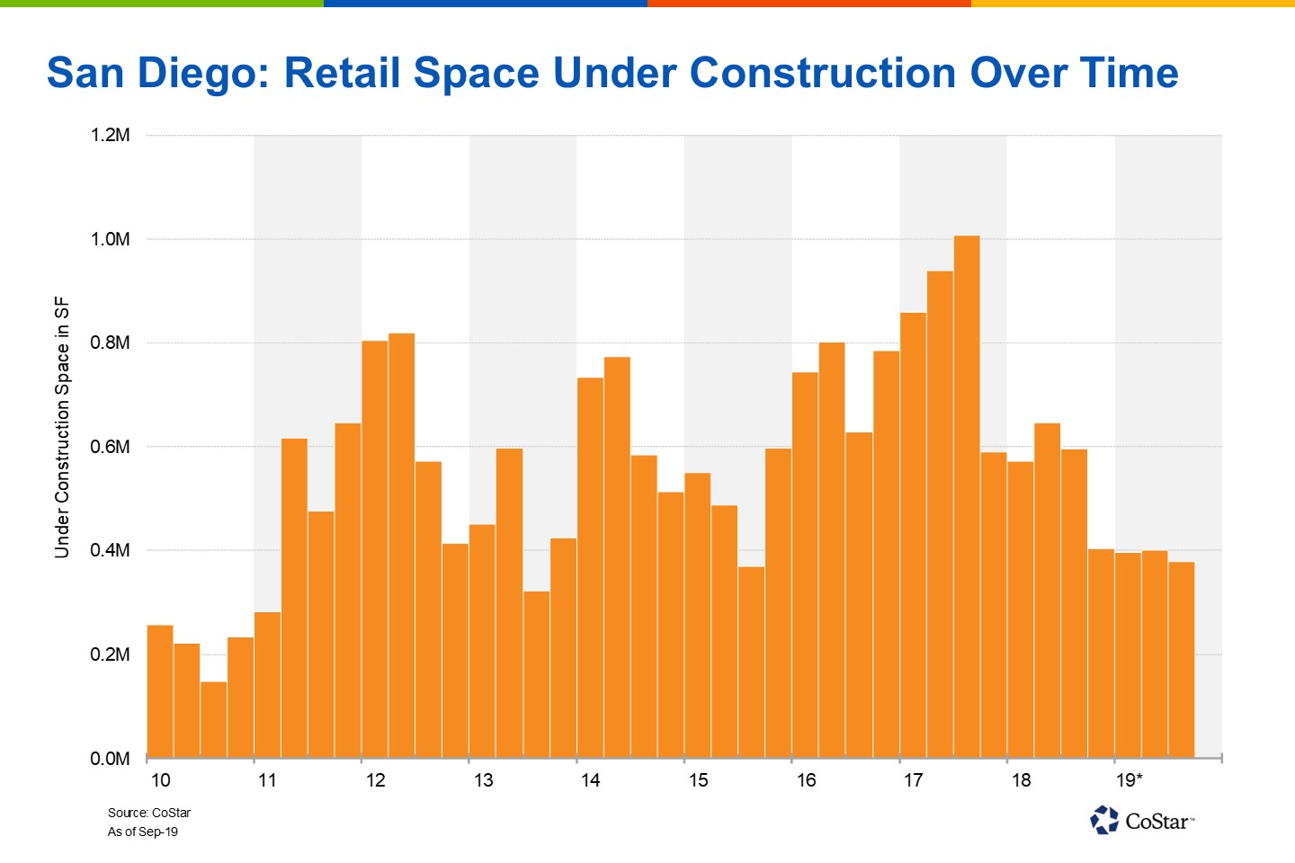 The past four quarters have averaged less than 400,000 square feet of retail space under construction.