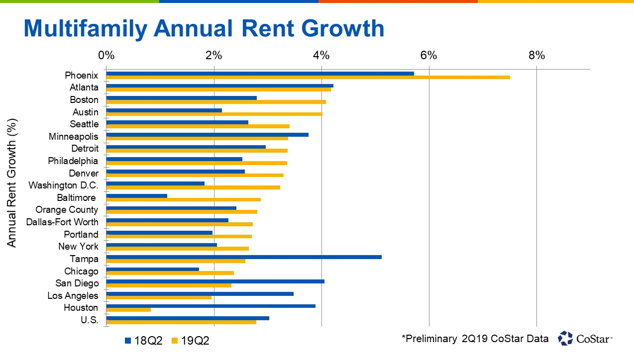 Phoenix is the national leader for multifamily rent growth. Rents climbed 7.5% over the past 12 months in the second quarter of 2019.