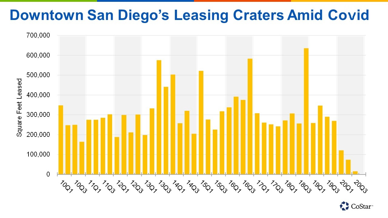 Leasing activity has dried up in the third quarter. (CoStar)