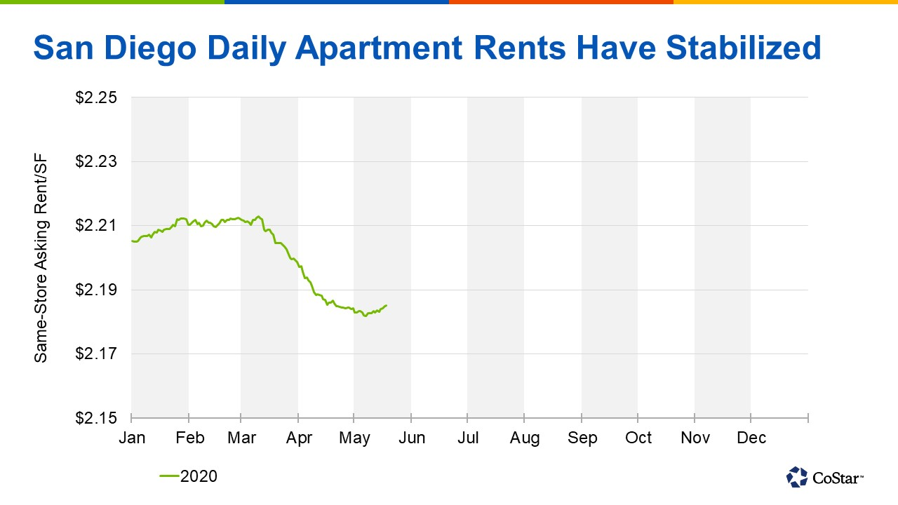 After falling more than 1% since mid-March, average apartment rents have stabilized in San Diego