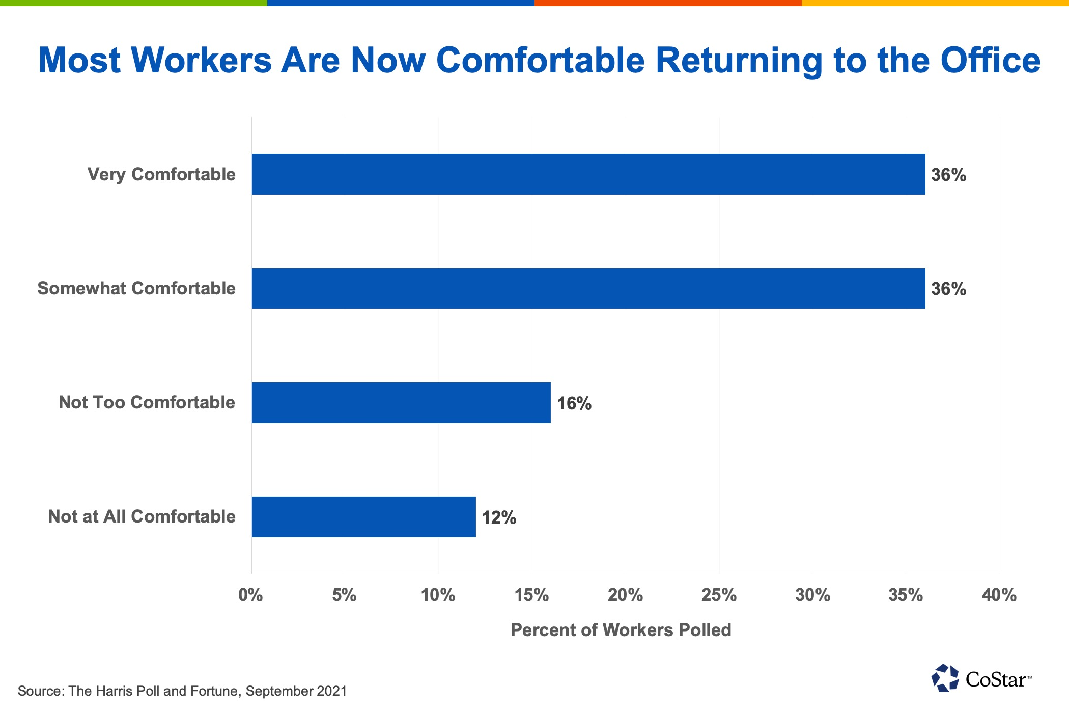 Data based on poll of 1,124 U.S. workers fielded in August 2021.