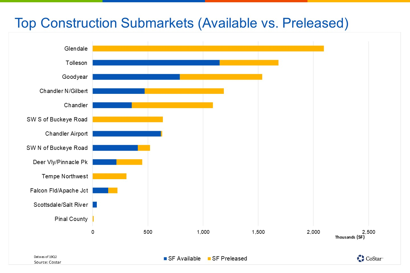 Glendale, Arizona, is leading all submarkets in new construction, though all space underway is preleased. Tolleson and Goodyear will receive a wave of speculative deliveries over the next few quarters.