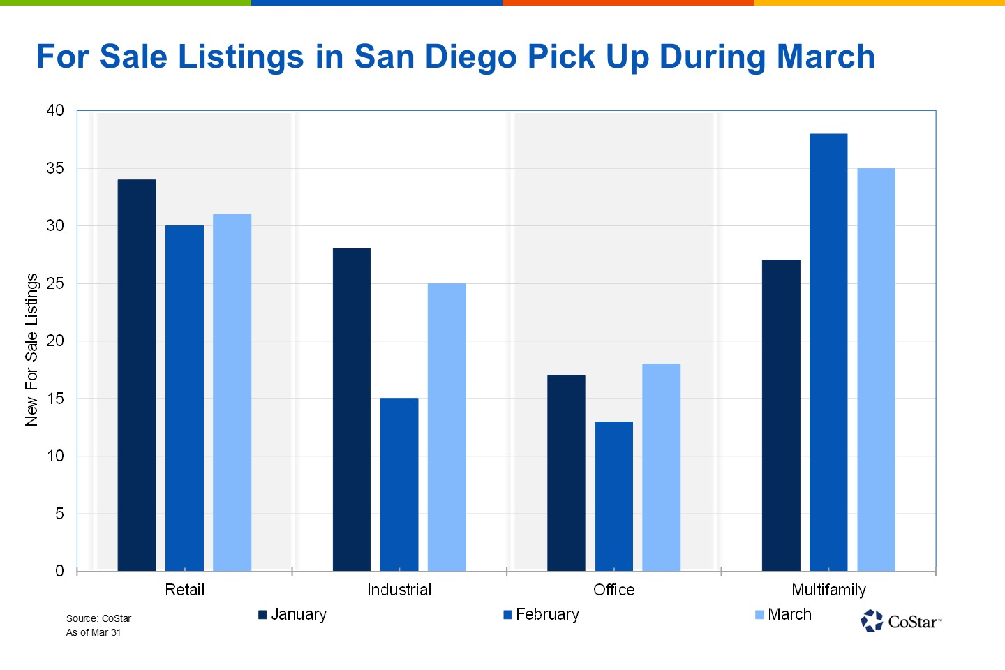 Almost every property type added more for sale listings in March than in February. (CoStar)