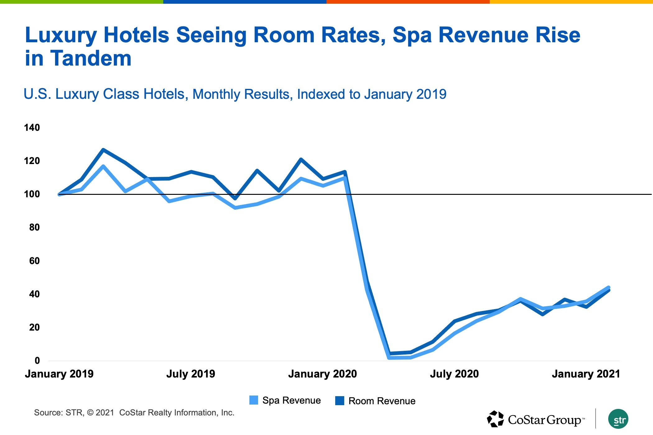 ?url=http%3A%2F%2Fcostar brightspot.s3.amazonaws.com%2F6e%2Faa%2F47d2f3204e06bad5039211d37678%2Fslide1 - Recent Performance of Luxury Hotel Spas Points to Ongoing Recovery