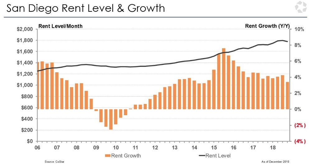 Apartment rent growth in san diego exceeds long term average rpc property tax advisors for Average rent for 2 bedroom apartment in san diego